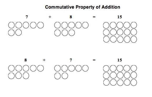 Key Concepts | Implementing the Common Core