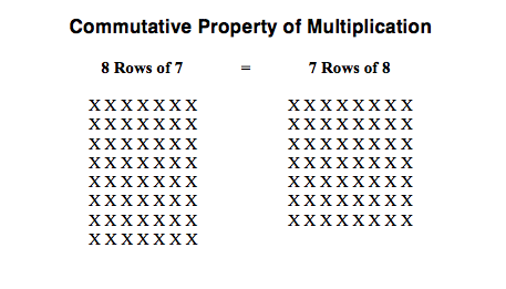 math worksheet : key concepts  implementing the common core : Associative Property Of Multiplication Worksheets 4th Grade