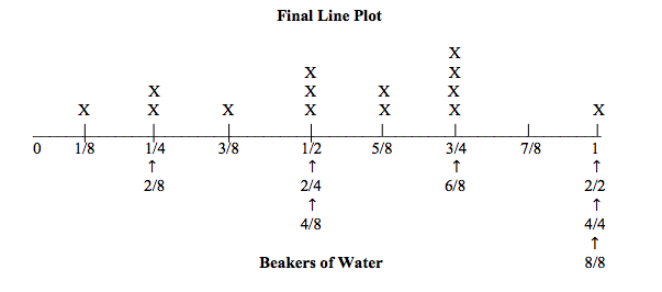 Implementing the Common Core – Plotting Fractions on a Number Line Worksheet
